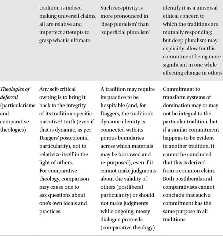 Theology of Religions in: Brill Research Perspectives in