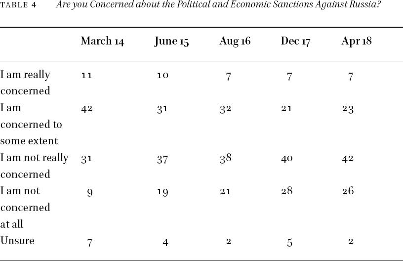 Public Attitudes to Politics in Russia in: Russian Politics