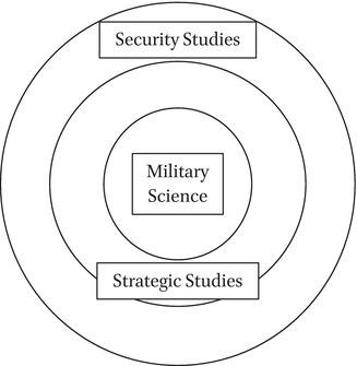 What Happened to Soviet Security Studies?: An Essay on the