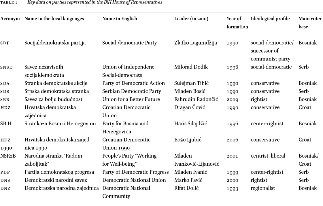 A Changing Party Landscape In Southeastern Europe Volume