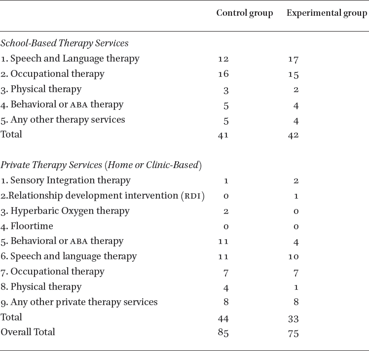 Effect of Equine-Assisted Activities on Social and Sensory