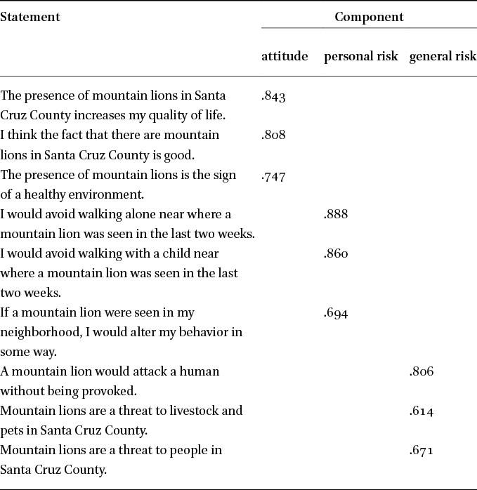 Attitudes and Risk Perception Toward the Mountain Lion