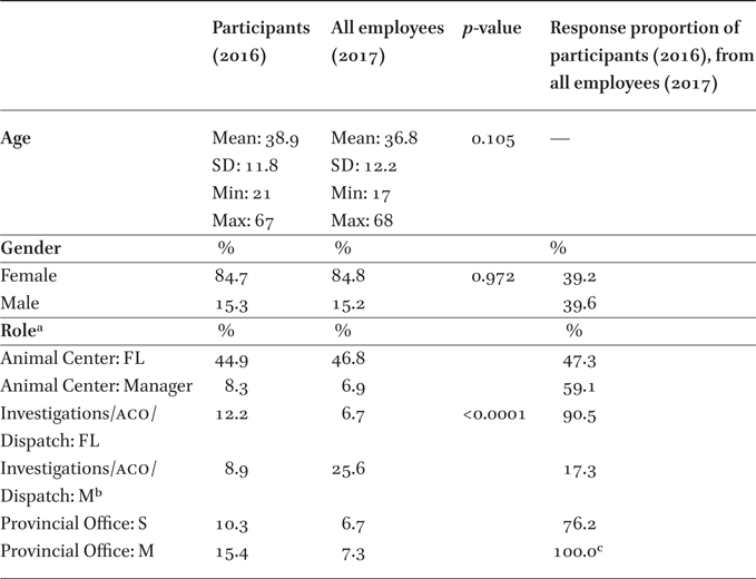 Mental Health of Employees at a Canadian Animal Welfare
