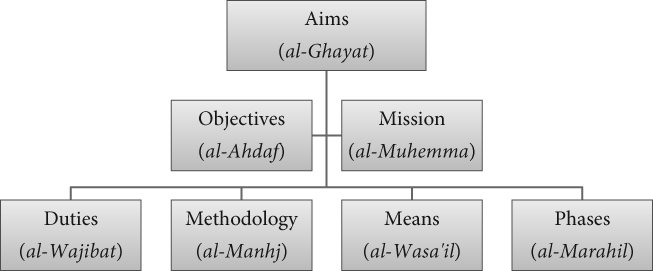 The Power of the Jama'A: The Role of Hasan Al-Banna in Constructing