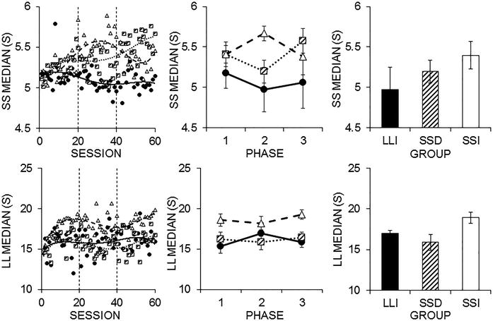 Reward Contrast Effects on Impulsive Choice and Timing in