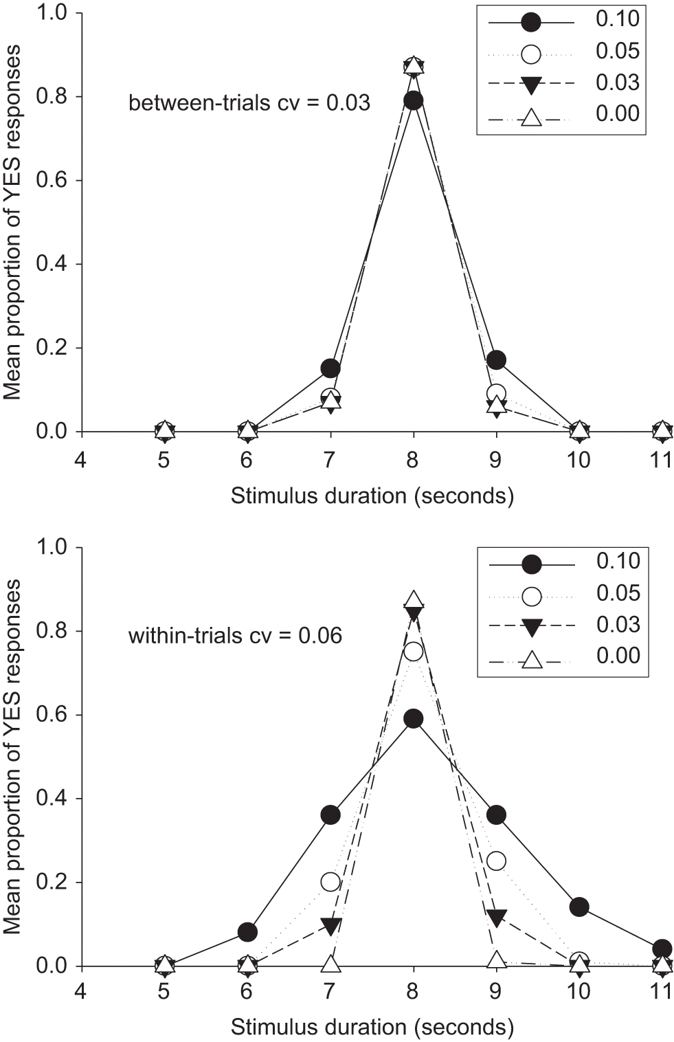 Modelling Chronometric Counting in: Timing &