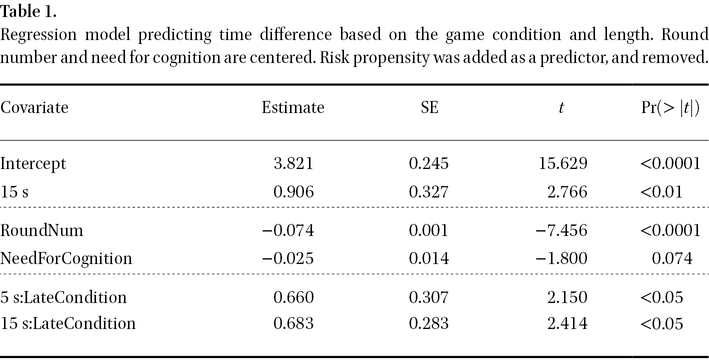 Impatience in Timing Decisions: Effects and Moderation in