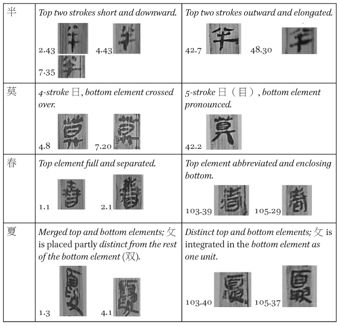 An Inquiry into the Formation of Readership in Early China