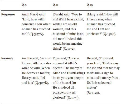 The Annunciation to Mary: A Christian Echo in the Qurʾān in
