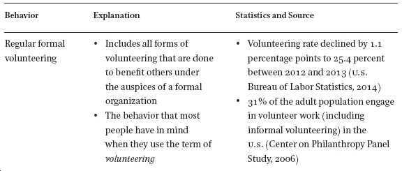 The Multifaceted Nature Of Civic Participation A Literature Review