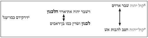 The Two Structures of Psalm 29 in: Vetus Testamentum Volume