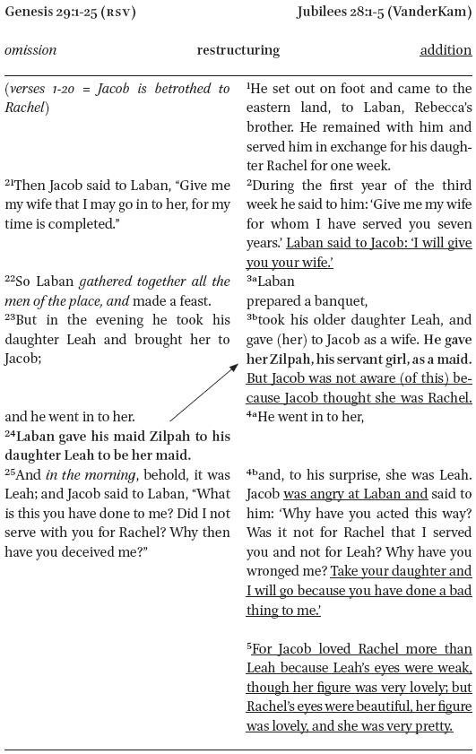 Is Rewriting Translation? in: Vetus Testamentum Volume 68