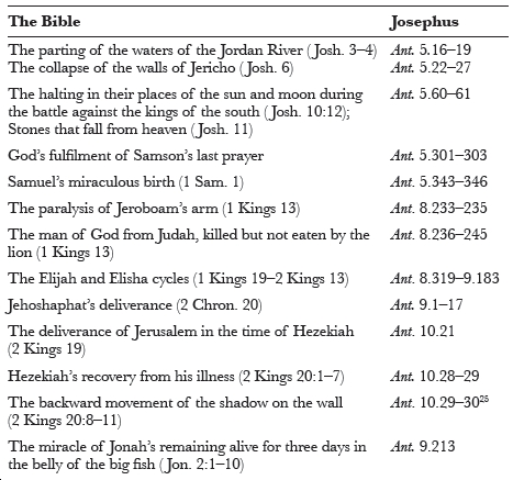 Josephus' Concept of Miracles in: Zutot Volume 9 Issue 1 (2012)